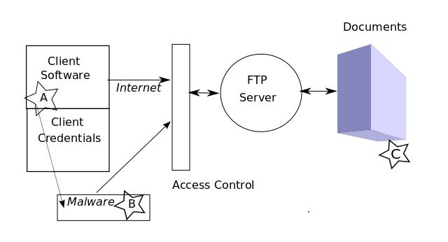 Ftp-attack